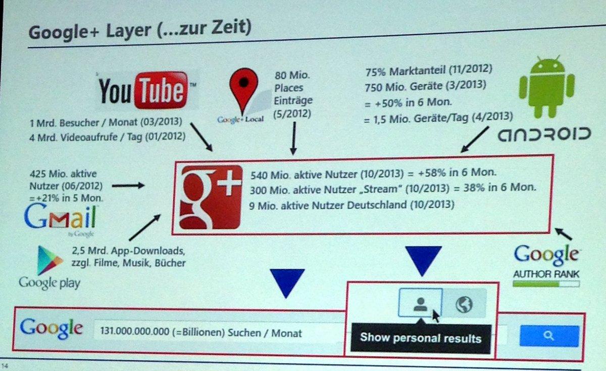 Google+ Layer zur Zeit
