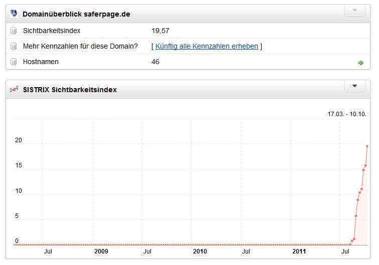 Sistrix Safersite.de - Saferpage.de