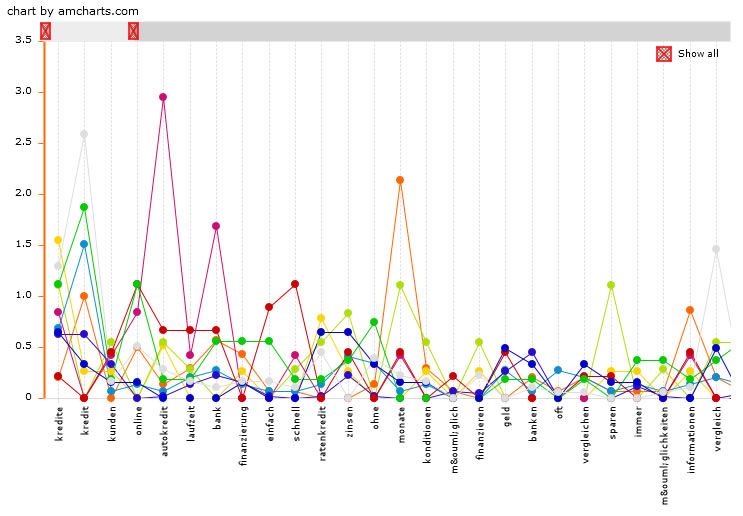 Keyword Tool Ergebnisse visualisiert