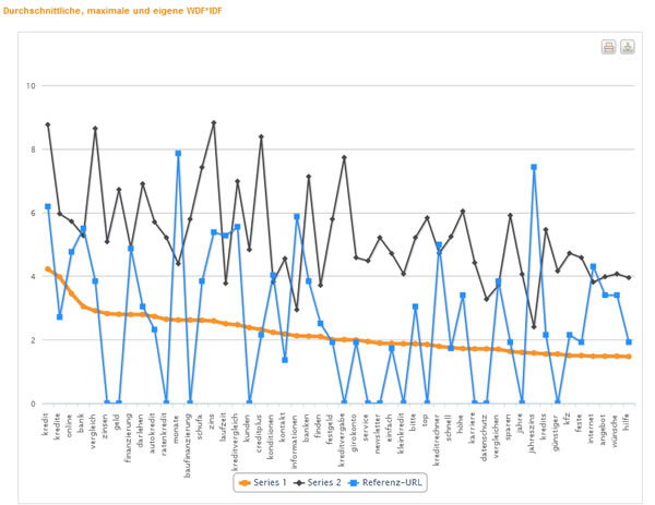 WDF * IDF im Durchschnitt